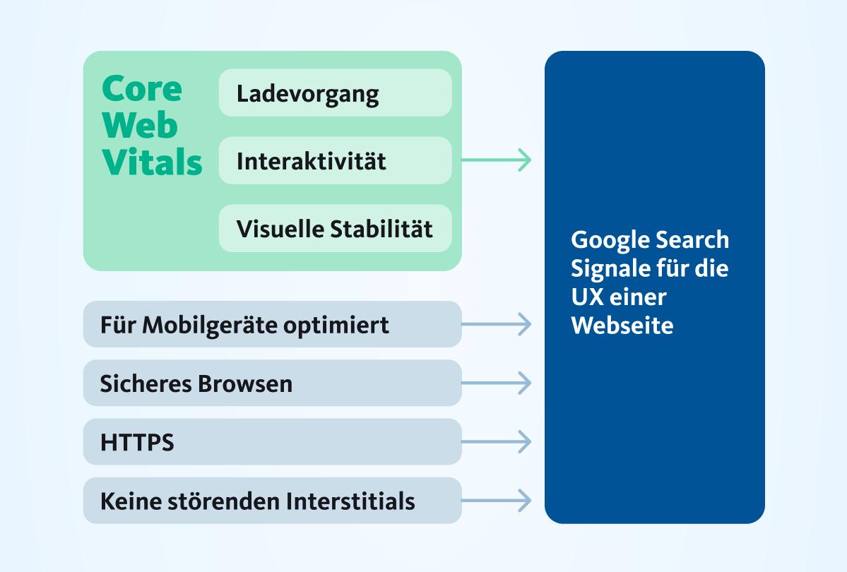 Googles Signale für die Nutzerfreundlichkeit von Seiten